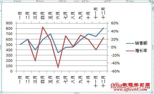 如何在Excel图表中同时显示两个分类(X)轴11