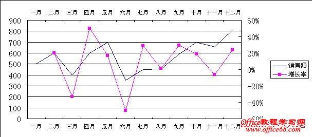 如何在Excel图表中同时显示两个分类(X)轴7
