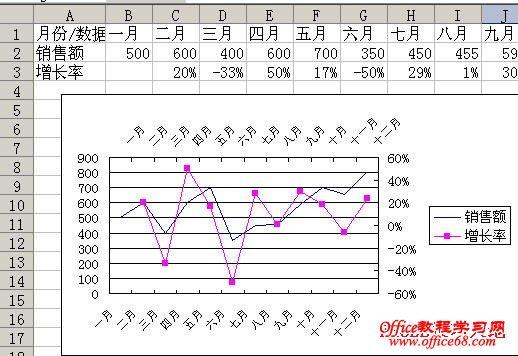 如何在Excel图表中同时显示两个分类(X)轴1