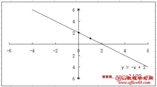 去掉y轴中的0刻度值