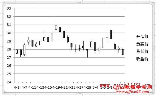 Excel2010股价图