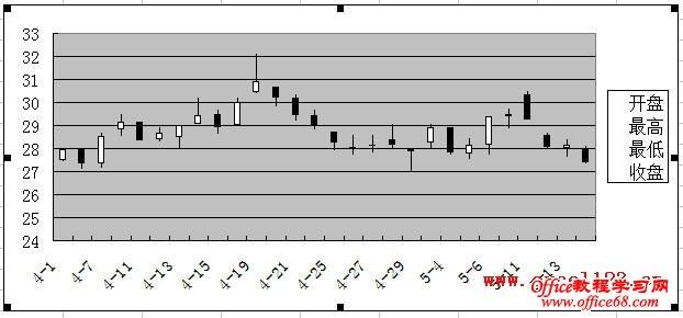 Excel2003股价图示例