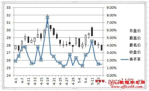 Excel2010中股价图中添加的折线图