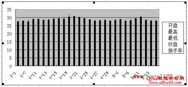 添加换手率数据后的图表