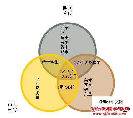Excel2003维恩图的绘制基础教程