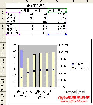 在excel2003中使用排列图2
