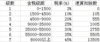 个税税率表