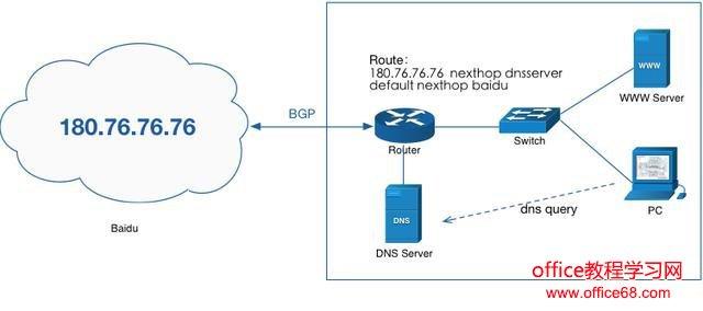 电脑上的DNS地址需要填吗?dns设置成什么最好?