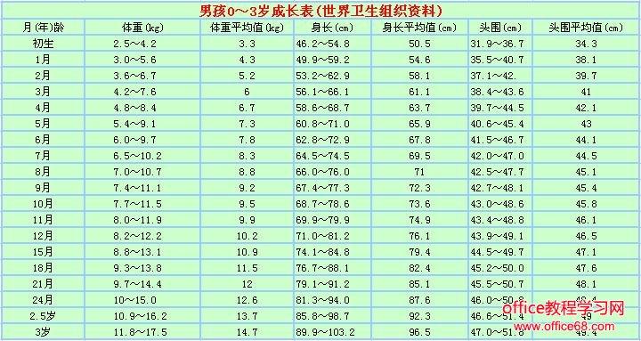 宝宝身高体重标准表 Excel模板 主要应用于宝宝的身高和体重标准对照的工具